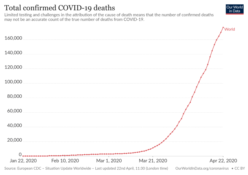 Total confirmed COVID-19 deaths | Source: European CDC
