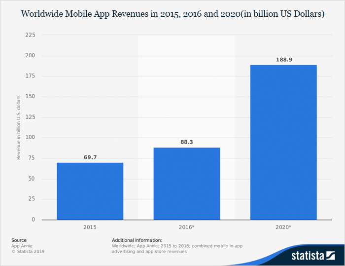 Mobile app market revenue