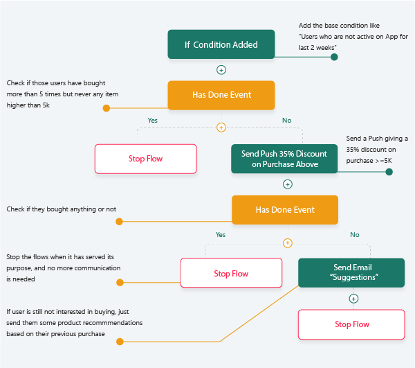 understanding user engagement flow to optimise push notifications