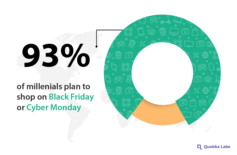 93% of millenials plan to shop on Black Friday or Cyber Monday