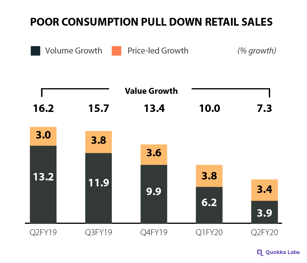 Poor consumption pull down retail sales - FMCG Market