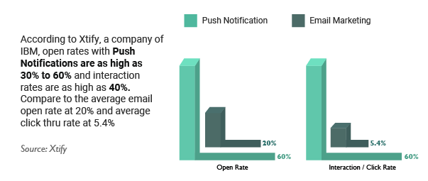 push notifications open rate stats