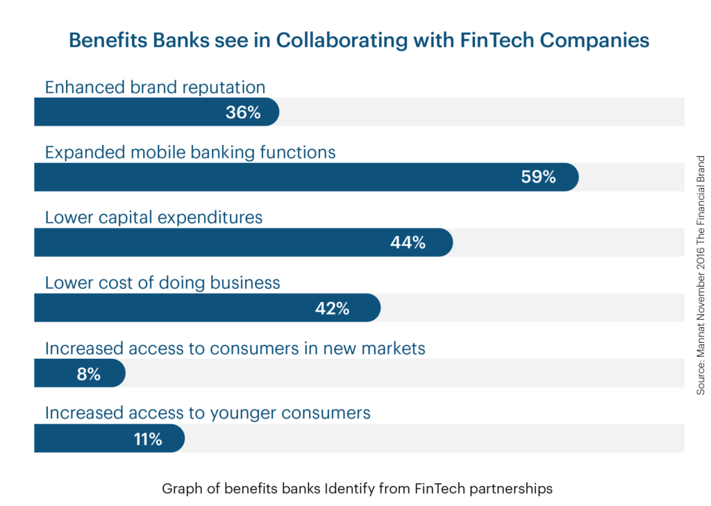 beneftis banks get when collaborating with Fintech companies