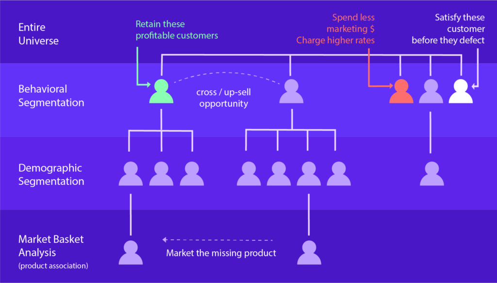 Remarketing with CRM after customer segmentation