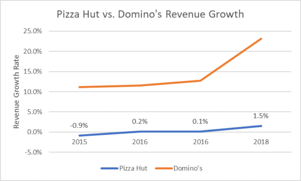 Pizza Hut vs. Domino's Revenue Growth