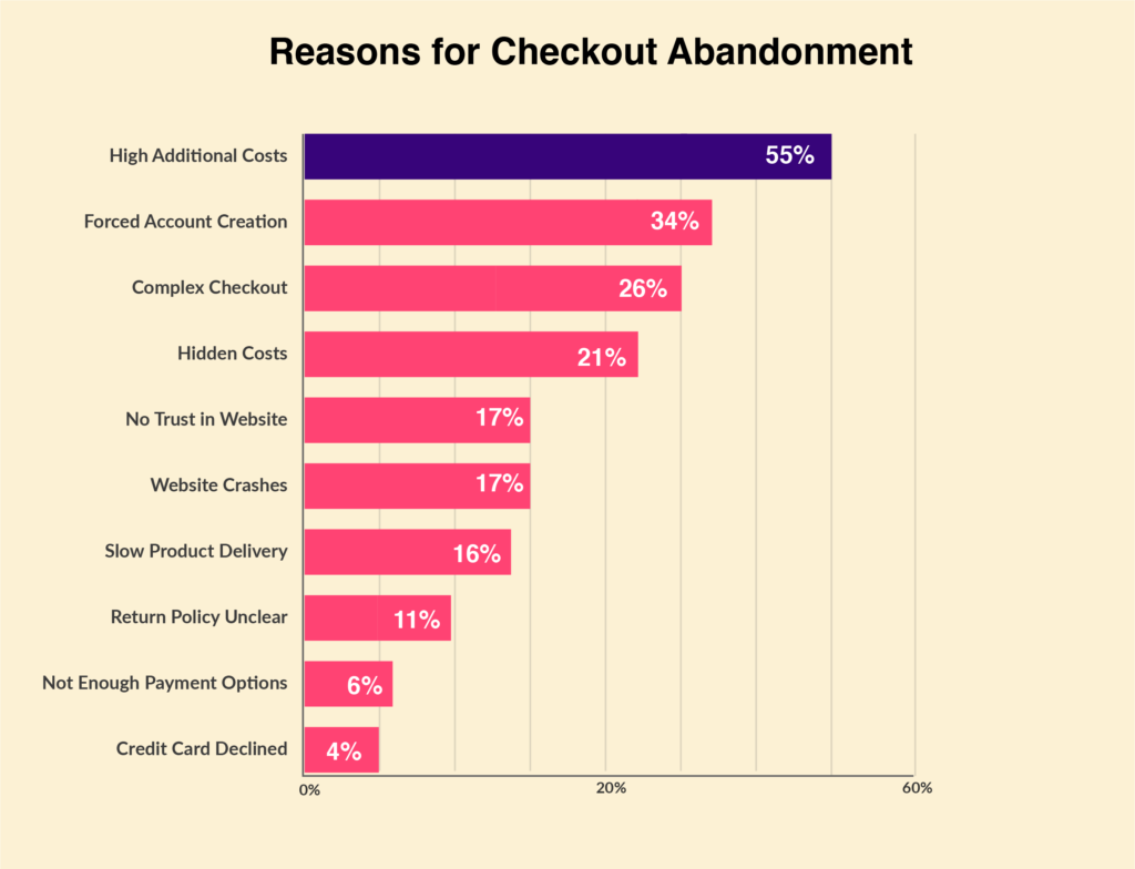 this image shows what negative elements have what percentage to force checkout abandonment