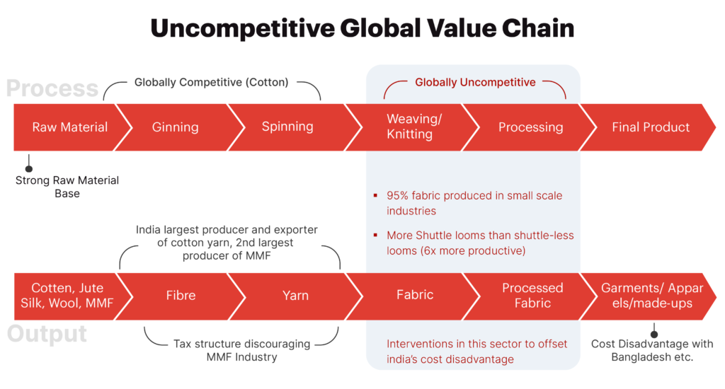 Uncompetitive Global Value Chain