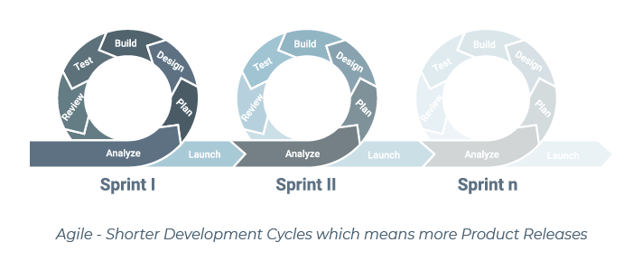 Agile Product Development Cycle Steps