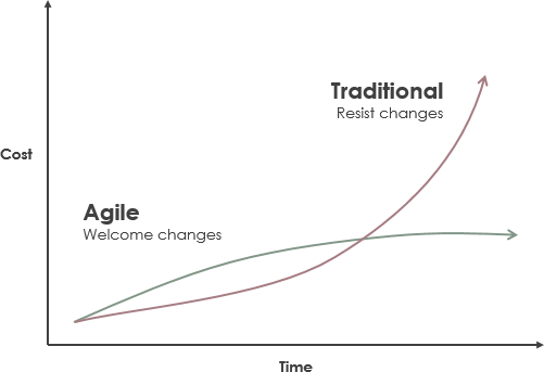 traditional approach vs agile approach for budget
