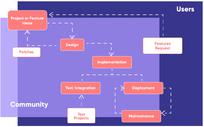 The Open Source Process